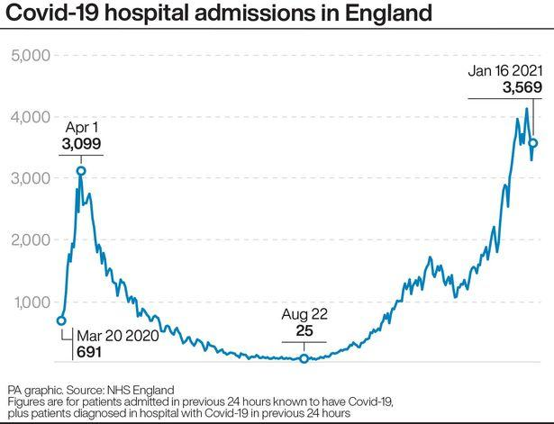 This Is Local London: The number of coronavirus hospital admissions in England (Image: Press Association Images)