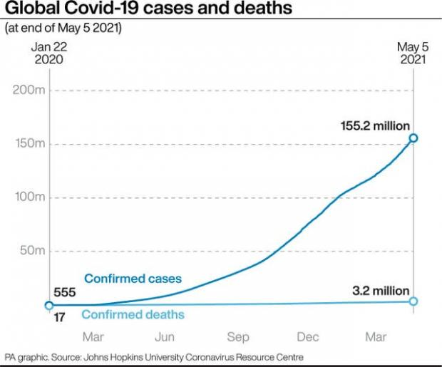 This Is Local London: Global Covid-19 cases and deaths. (PA Graphics)
