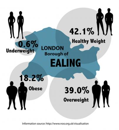 Breakdown of Ealing's weight: Infographic by Melissa Massey